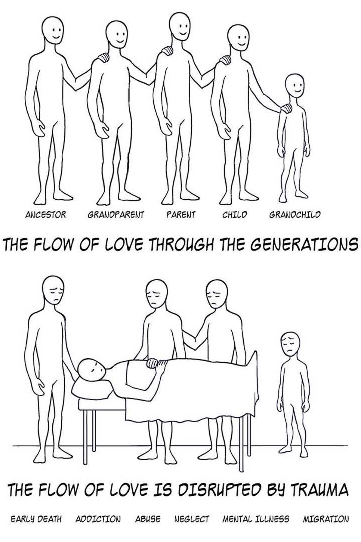 illustration of a family system disrupted by trauma which blocks the flow of love