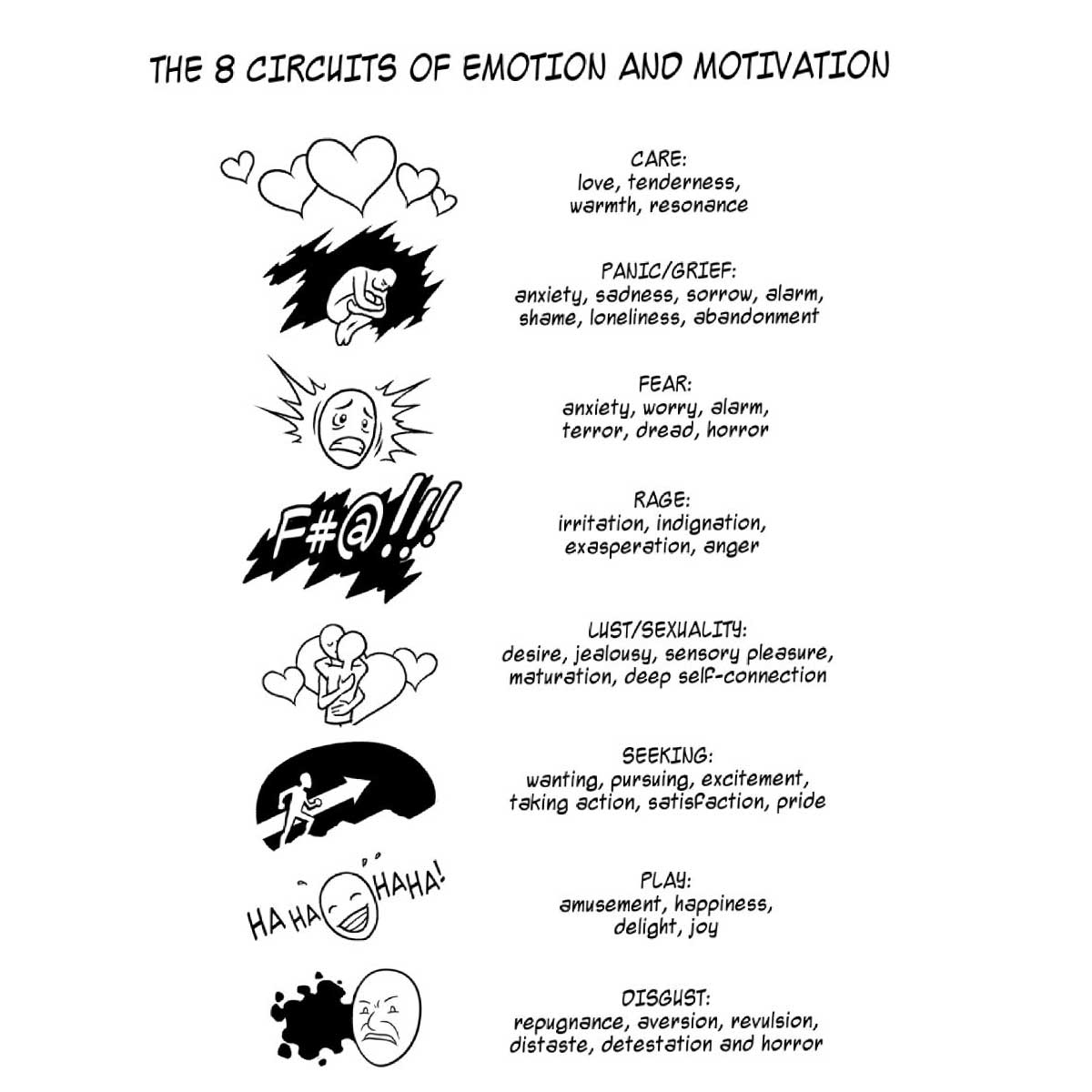 illustration showing the 8 circuits of emotion and motivation